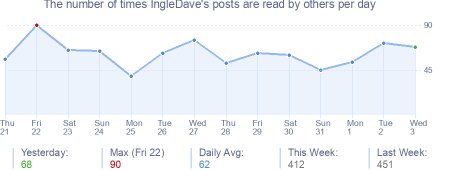 How many times IngleDave's posts are read daily