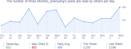 How many times Michiko_shanyang's posts are read daily
