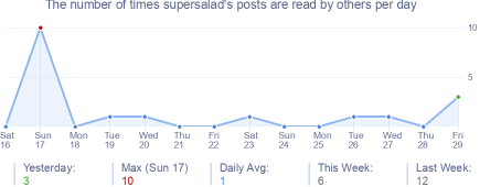 How many times supersalad's posts are read daily