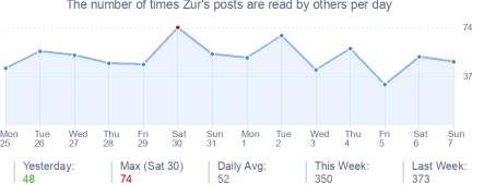 How many times Zur's posts are read daily