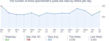 How many times qworldorder's posts are read daily