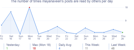 How many times mayanaveen's posts are read daily