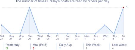 How many times EhlJay's posts are read daily