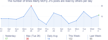 How many times Marty McFly Jr's posts are read daily