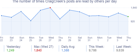 How many times CraigCreek's posts are read daily