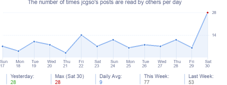 How many times jcgso's posts are read daily