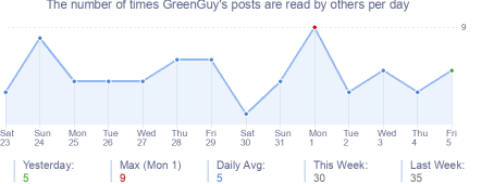 How many times GreenGuy's posts are read daily