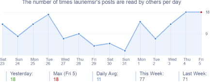 How many times lauriemsr's posts are read daily
