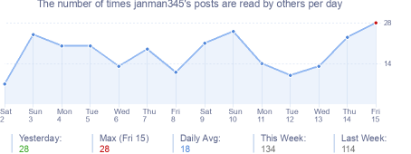How many times janman345's posts are read daily