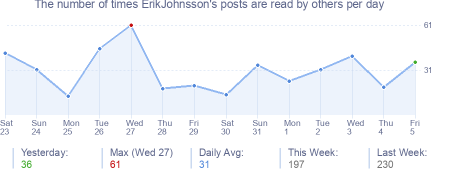 How many times ErikJohnsson's posts are read daily