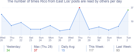 How many times Rico from East Los's posts are read daily