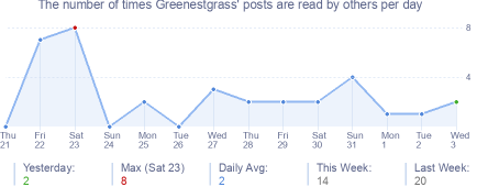 How many times Greenestgrass's posts are read daily