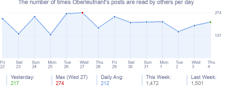 How many times Oberleutnant's posts are read daily