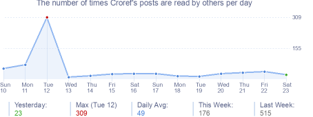 How many times Croref's posts are read daily