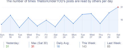 How many times 1NationUnderTOD's posts are read daily