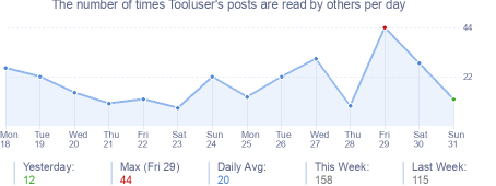 How many times Tooluser's posts are read daily
