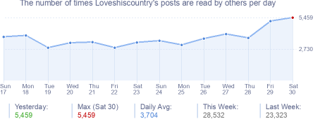 How many times Loveshiscountry's posts are read daily