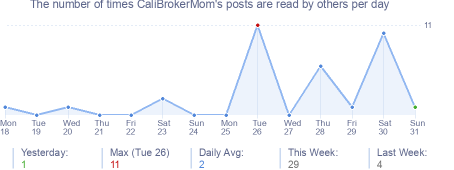 How many times CaliBrokerMom's posts are read daily