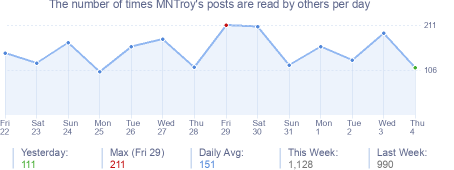 How many times MNTroy's posts are read daily