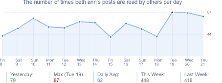 How many times beth ann's posts are read daily