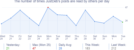 How many times JustDeb's posts are read daily