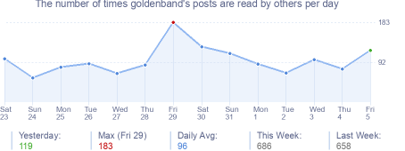 How many times goldenband's posts are read daily