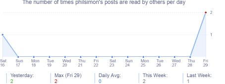 How many times philsimon's posts are read daily