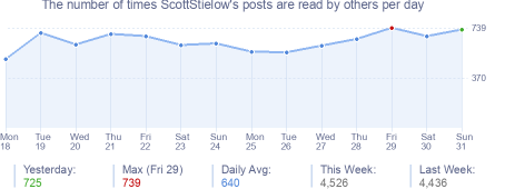 How many times ScottStielow's posts are read daily