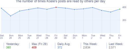 How many times Koale's posts are read daily