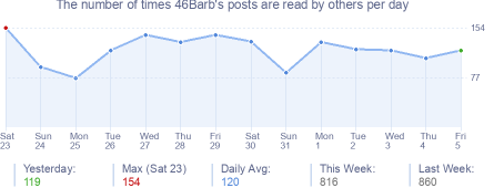How many times 46Barb's posts are read daily