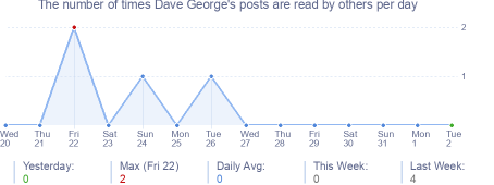 How many times Dave George's posts are read daily