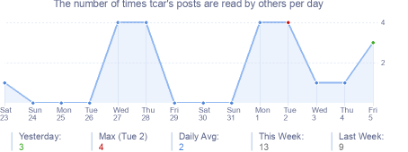 How many times tcar's posts are read daily