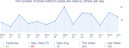 How many times Kit624's posts are read daily