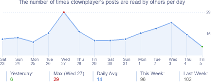 How many times ctownplayer's posts are read daily
