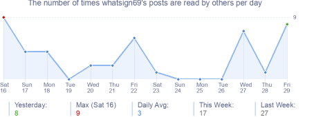 How many times whatsign69's posts are read daily