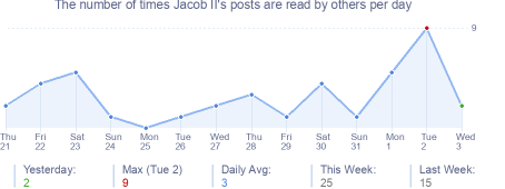 How many times Jacob II's posts are read daily
