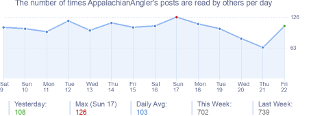 How many times AppalachianAngler's posts are read daily