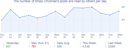 How many times Chickrae's posts are read daily