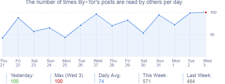 How many times By~Tor's posts are read daily
