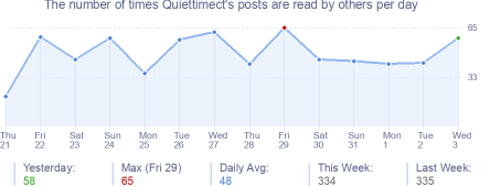 How many times Quiettimect's posts are read daily