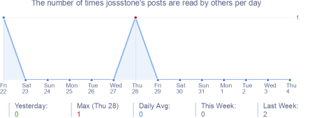 How many times jossstone's posts are read daily