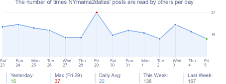How many times NYmama2dallas's posts are read daily