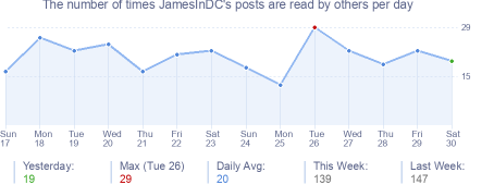How many times JamesInDC's posts are read daily
