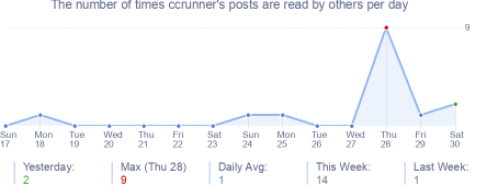 How many times ccrunner's posts are read daily