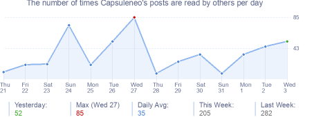 How many times Capsuleneo's posts are read daily