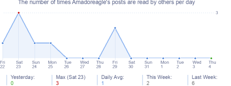 How many times Amadoreagle's posts are read daily