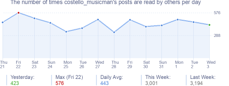 How many times costello_musicman's posts are read daily