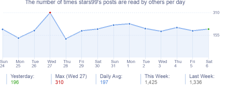 How many times stars99's posts are read daily