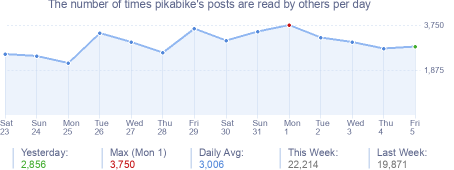 How many times pikabike's posts are read daily