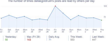 How many times dallasgoldrush's posts are read daily